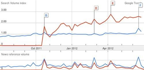 Lumia vs. Windows Phone su Google Trends