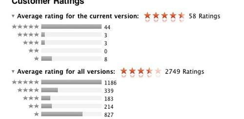 Rating App Store