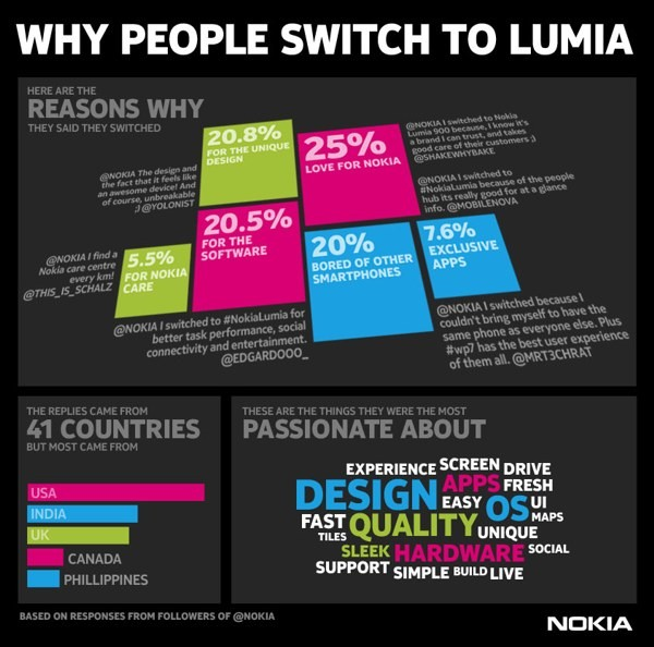 Perché Passare A Nokia Lumia?