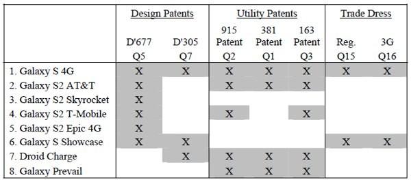 Prodotti Samsung per i quali Apple ha chiesto il blocco sul mercato