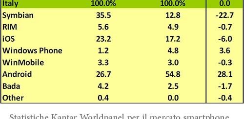 Statistiche Kantar Worldpanel per il mercato smartphone