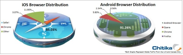Browser share Android e iOS