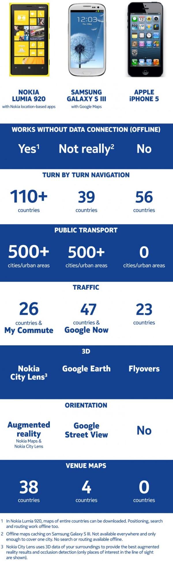 Nokia Maps vs Apple Maps vs Google Maps