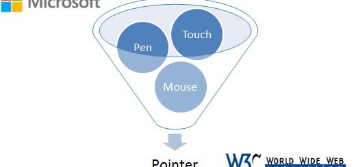 Microsoft Pointer Events - W3C