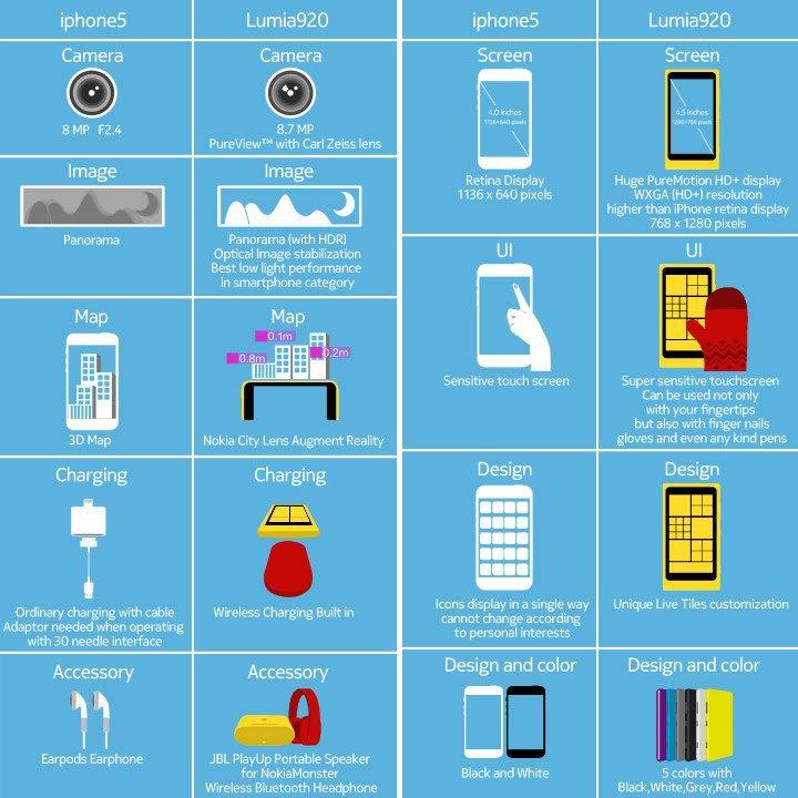 Nokia Lumia 920 vs Apple iPhone 5