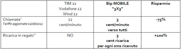 Bip Mobile 3x3 - Tariffe a confronto