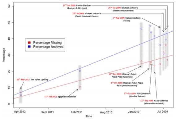 Grafico sulla perdita della memoria storica online