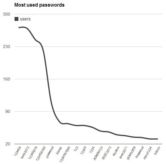 Statistica relativa alle password usate dagli ingegneri IEEE