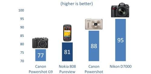 Confronto smartphone-fotocamere compatte