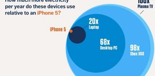 iphone 5 consumo energetico