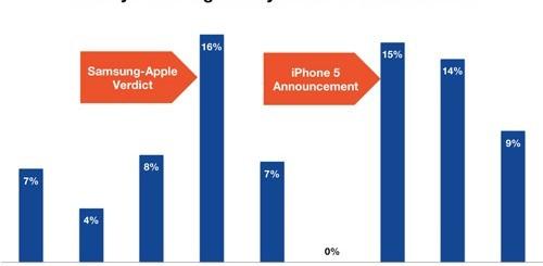 Samsung Galaxy S3, statistiche di vendita