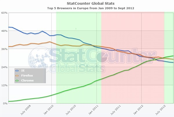 Guerra dei browser - Dati dal 2009 al 2012
