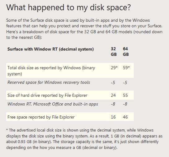 Microsoft Surface storage