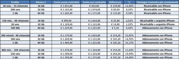 Costi iPhone 5 stimati da SOS Tariffe