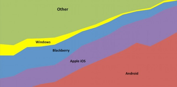 Market share tra piattaforme mobile