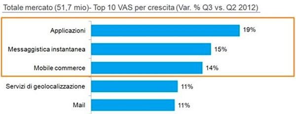 Tasso di crescita dei servizi mobile tra il Q2 2012 e il Q3 2012 (Nielsen)