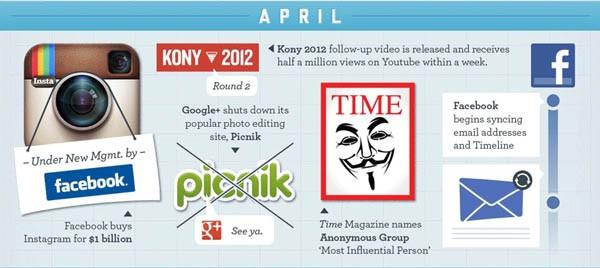 Stato dei social aprile 2012