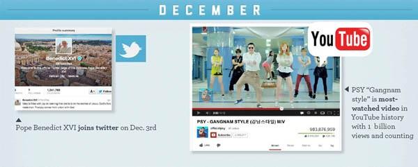 Stato dei social dicembre 2012