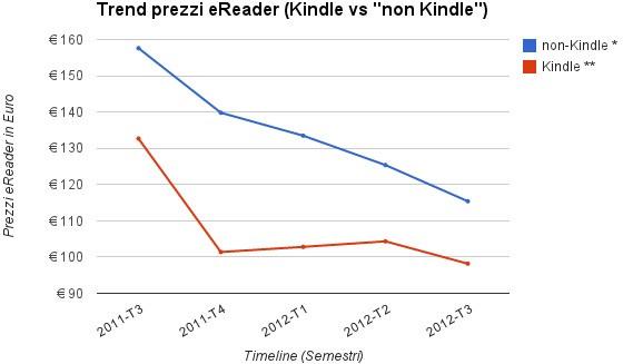 Prezzi eBook reader, le statistiche di Idealo