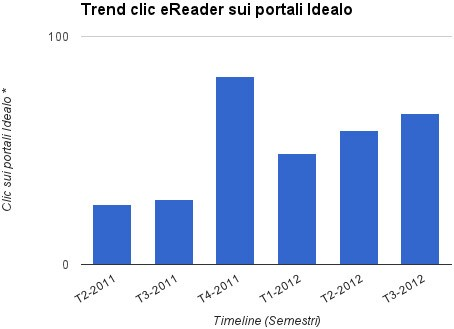 Numero di click sugli eBook reader registrati da Idealo