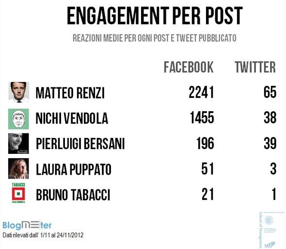 Engagement sui social network: vince Matteo Renzi