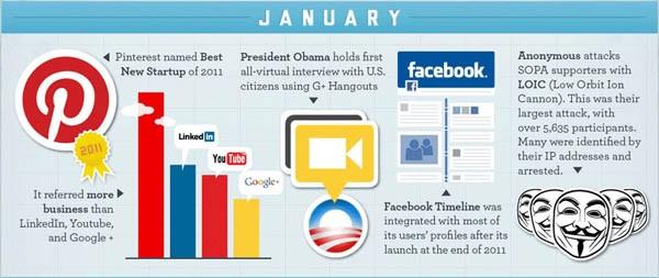 Stato dei Social gennaio 2012