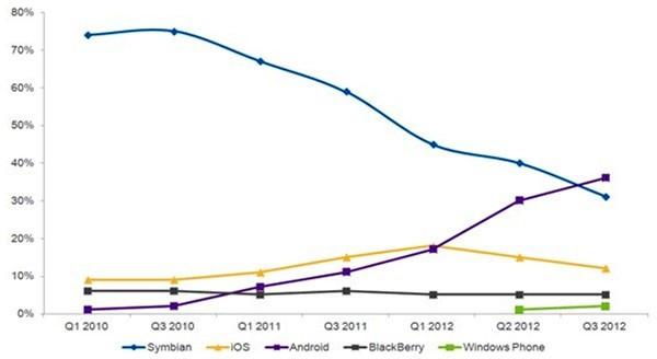 Andamento dei sistemi operativi mobile in Italia per il settore smartphone (Nielsen)