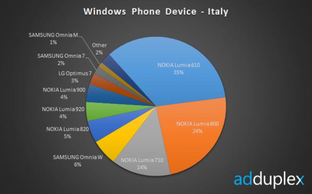 Smartphone Windows Phone in Italia