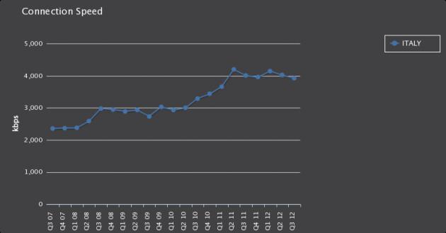 Velocità media in Italia