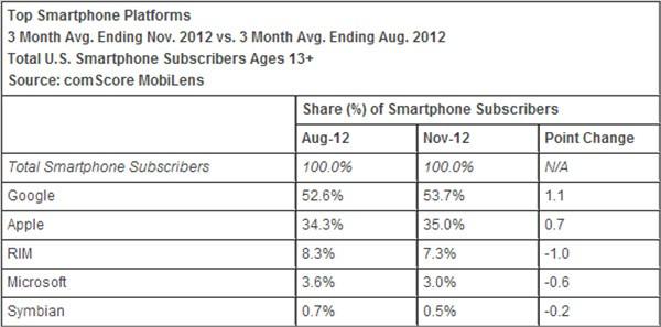 La distribuzione dei sistemi operativi mobile in ambito smartphone (statistiche comScore)