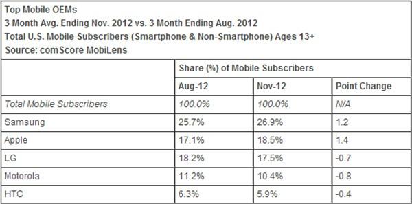 Produttori mobile e market share in ambito smartphone (statistiche comScore)