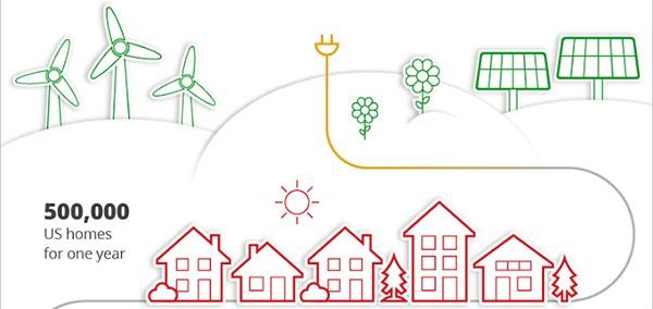 L'energie elettrica prodotta da fonti rinnovabili grazie agli impianti di Google servirà per soddisfare il fabbisogno di 500.000 abitazioni ogni anno