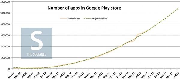 La crescita nel tempo del numero di applicazioni Android disponibili su Google Play