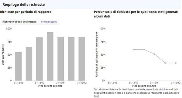 Google, Rapporto sulla Trasparenza: i nuovi dati riguardanti l'Italia