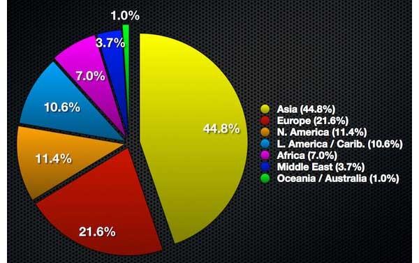 utenti internet per continenti