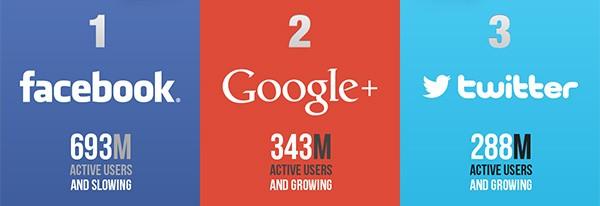 I social network più utilizzati nel mese di gennaio (Dustn.tv)