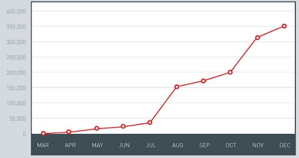 Previsione sulla crescita del numero di malware per Android nel corso del 2013 (Trend Micro)