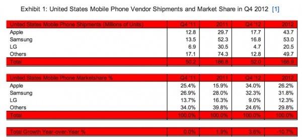 Classifica USA dei costruttori cellulari per il Q4 2012