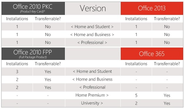 Confronto Office 2010 - Office 2013 - Office 365