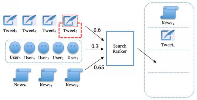 Ricerca contenuti su Twitter
