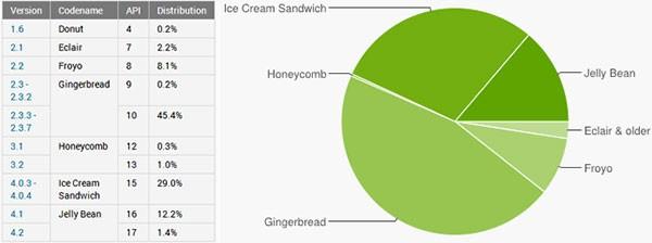 Statistiche ufficiali sulla diffusione delle diverse release Android