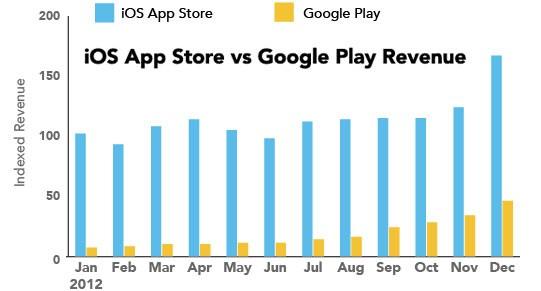I profitti degli sviluppatori impegnati sulle piattaforma Android e iOS a confronto (App Annie)