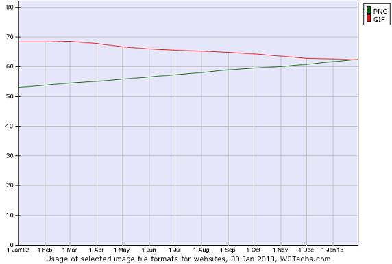 Gennaio 2013: il formato PNG ha superato il formato GIF