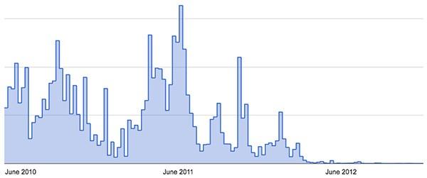 Il numero degli account Google violati e utilizzati per inviare spam è stato ridotto drasticamente nell'ultimo anno