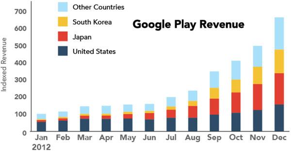 I paesi dove Google Play genera i maggiori profitti per gli sviluppatori (App Annie)
