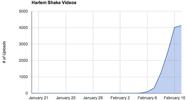 "Le ricerche su YouTube relative al meme ""Harlem Shake"""