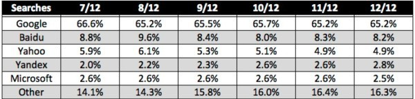 Il numero delle ricerche online effettuate dagli utenti nella seconda metà del 2012 (comScore)