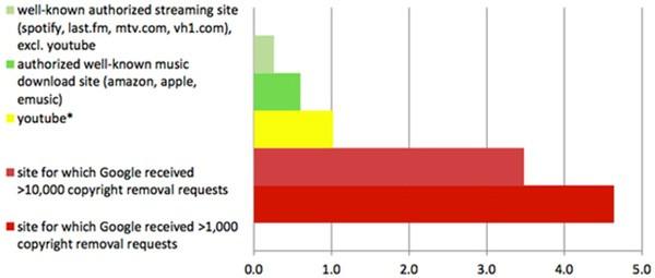 Il rapporto tra I siti autorizzati per il download di materiale protetto e quelli pirata nelle SERP di Google (RIAA)