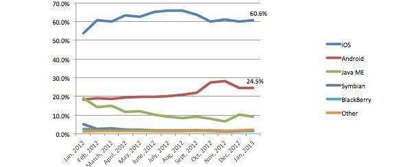 Il grafico che analizza l'accesso al Web degli utenti Android e di quelli iOS (Net Applications)