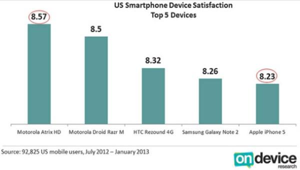 Soddisfazione clienti smartphone